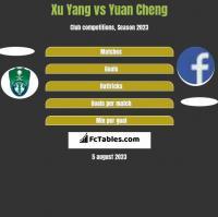 Xu Yang vs Yuan Cheng h2h player stats