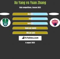Xu Yang vs Yuan Zhang h2h player stats