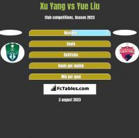 Xu Yang vs Yue Liu h2h player stats