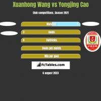 Xuanhong Wang vs Yongjing Cao h2h player stats