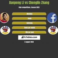 Xuepeng Li vs Chenglin Zhang h2h player stats