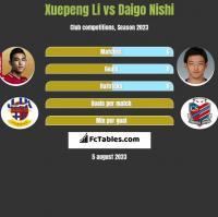 Xuepeng Li vs Daigo Nishi h2h player stats