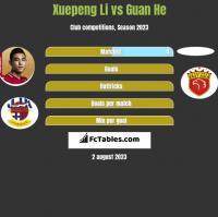 Xuepeng Li vs Guan He h2h player stats