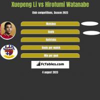 Xuepeng Li vs Hirofumi Watanabe h2h player stats