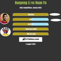 Xuepeng Li vs Huan Fu h2h player stats