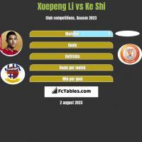 Xuepeng Li vs Ke Shi h2h player stats