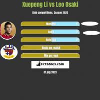 Xuepeng Li vs Leo Osaki h2h player stats