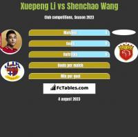 Xuepeng Li vs Shenchao Wang h2h player stats