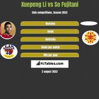 Xuepeng Li vs So Fujitani h2h player stats