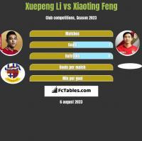 Xuepeng Li vs Xiaoting Feng h2h player stats