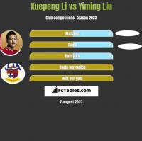 Xuepeng Li vs Yiming Liu h2h player stats