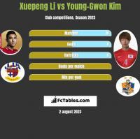 Xuepeng Li vs Young-Gwon Kim h2h player stats