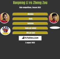 Xuepeng Li vs Zheng Zou h2h player stats