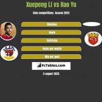 Xuepeng Li vs Hao Yu h2h player stats
