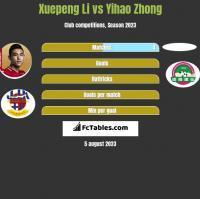 Xuepeng Li vs Yihao Zhong h2h player stats