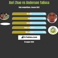 Xuri Zhao vs Anderson Talisca h2h player stats