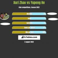 Xuri Zhao vs Yupeng He h2h player stats