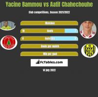 Yacine Bammou vs Aatif Chahechouhe h2h player stats