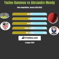 Yacine Bammou vs Alexandre Mendy h2h player stats