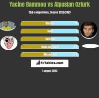 Yacine Bammou vs Alpaslan Ozturk h2h player stats