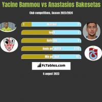 Yacine Bammou vs Anastasios Bakesetas h2h player stats