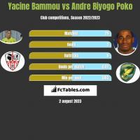 Yacine Bammou vs Andre Biyogo Poko h2h player stats
