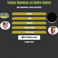 Yacine Bammou vs Andre Castro h2h player stats