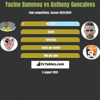Yacine Bammou vs Anthony Goncalves h2h player stats