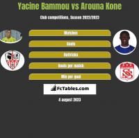 Yacine Bammou vs Arouna Kone h2h player stats