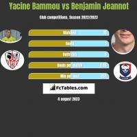 Yacine Bammou vs Benjamin Jeannot h2h player stats