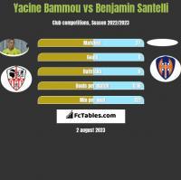 Yacine Bammou vs Benjamin Santelli h2h player stats