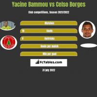 Yacine Bammou vs Celso Borges h2h player stats