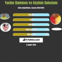 Yacine Bammou vs Ceyhun Gulselam h2h player stats