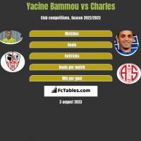 Yacine Bammou vs Charles h2h player stats