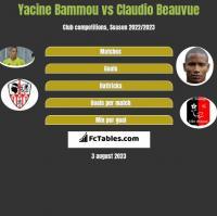 Yacine Bammou vs Claudio Beauvue h2h player stats