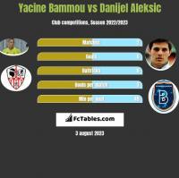 Yacine Bammou vs Danijel Aleksic h2h player stats