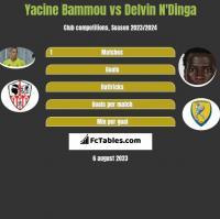 Yacine Bammou vs Delvin N'Dinga h2h player stats
