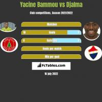 Yacine Bammou vs Djalma h2h player stats