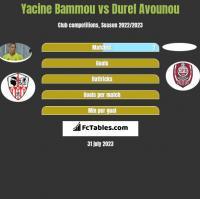 Yacine Bammou vs Durel Avounou h2h player stats