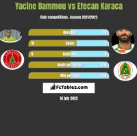 Yacine Bammou vs Efecan Karaca h2h player stats