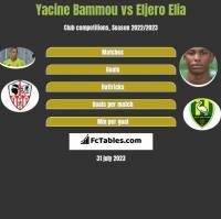 Yacine Bammou vs Eljero Elia h2h player stats