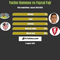 Yacine Bammou vs Faycal Fajr h2h player stats