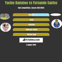 Yacine Bammou vs Fernando Santos h2h player stats