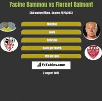 Yacine Bammou vs Florent Balmont h2h player stats