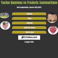 Yacine Bammou vs Frederic Sammaritano h2h player stats