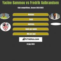 Yacine Bammou vs Fredrik Gulbrandsen h2h player stats