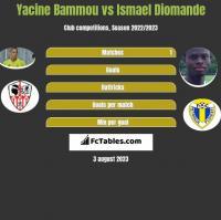 Yacine Bammou vs Ismael Diomande h2h player stats