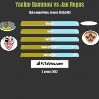 Yacine Bammou vs Jan Repas h2h player stats