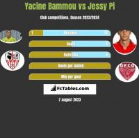 Yacine Bammou vs Jessy Pi h2h player stats