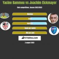 Yacine Bammou vs Joachim Eickmayer h2h player stats